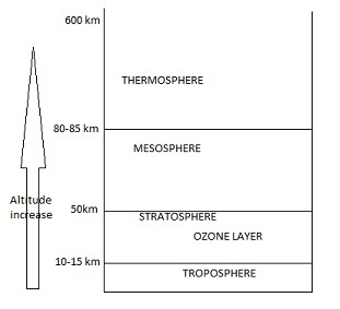 AIPMT Biology -Layers of atmosphere