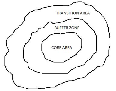 Zones of Biosphere Reserve- NEET- AIPMT-Biotrick-BIology